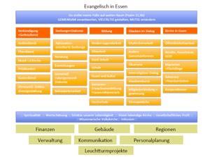 """Säulenmodell """"Evangelisch in Essen"""""""